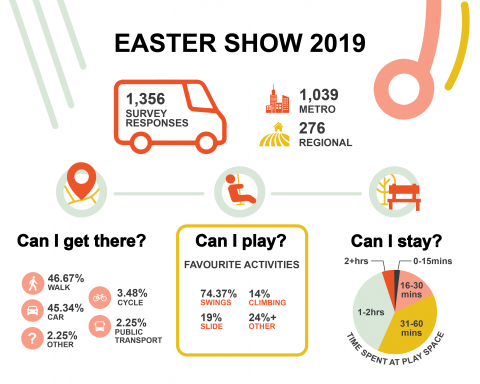 Easter Show Info graphic